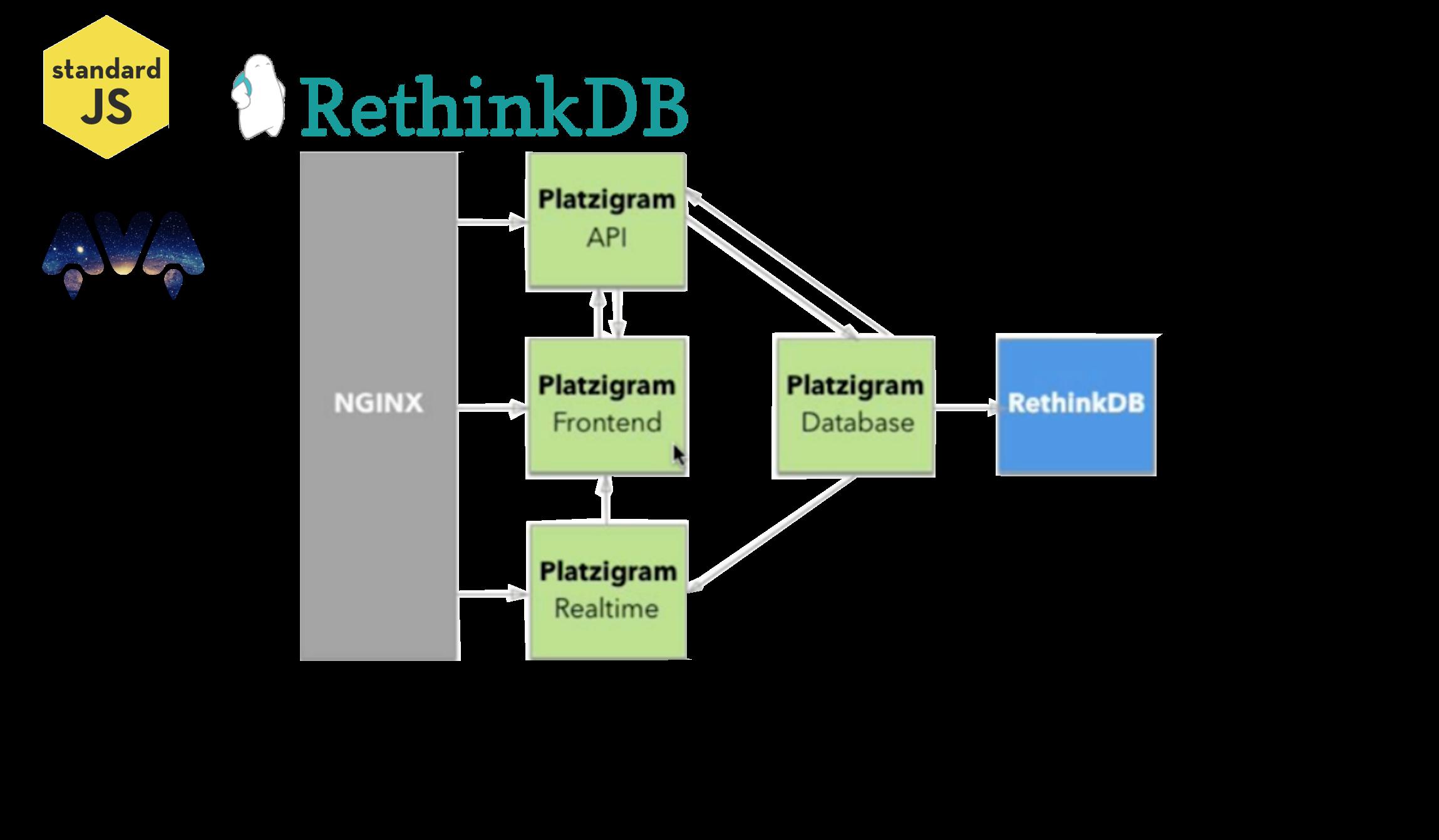 platzigram-db - Backend Platzigram, módulo de base de datos con RethinkDB